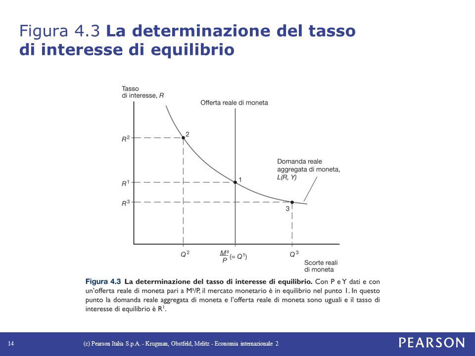 Figura 4.3 La determinazione del tasso di interesse di equilibrio