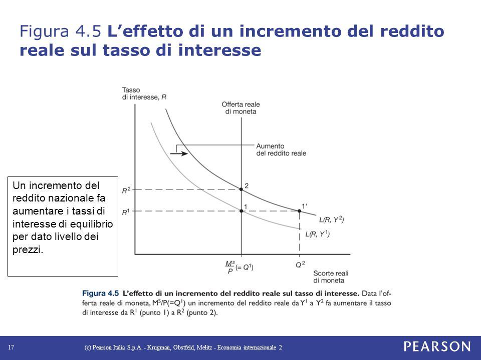 Figura 4.5 L'effetto di un incremento del reddito reale sul tasso di interesse