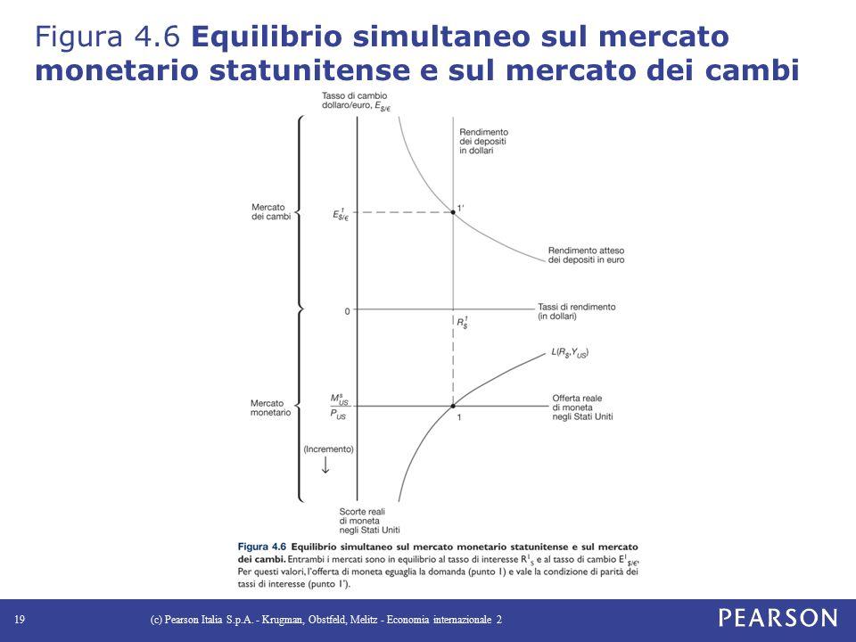 Figura 4.6 Equilibrio simultaneo sul mercato monetario statunitense e sul mercato dei cambi
