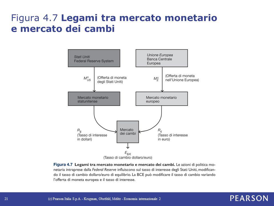Figura 4.7 Legami tra mercato monetario e mercato dei cambi