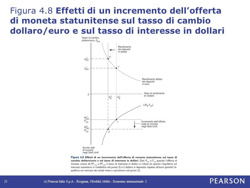 Figura 4.8 Effetti di un incremento dell'offerta di moneta statunitense sul tasso di cambio dollaro/euro e sul tasso di interesse in dollari
