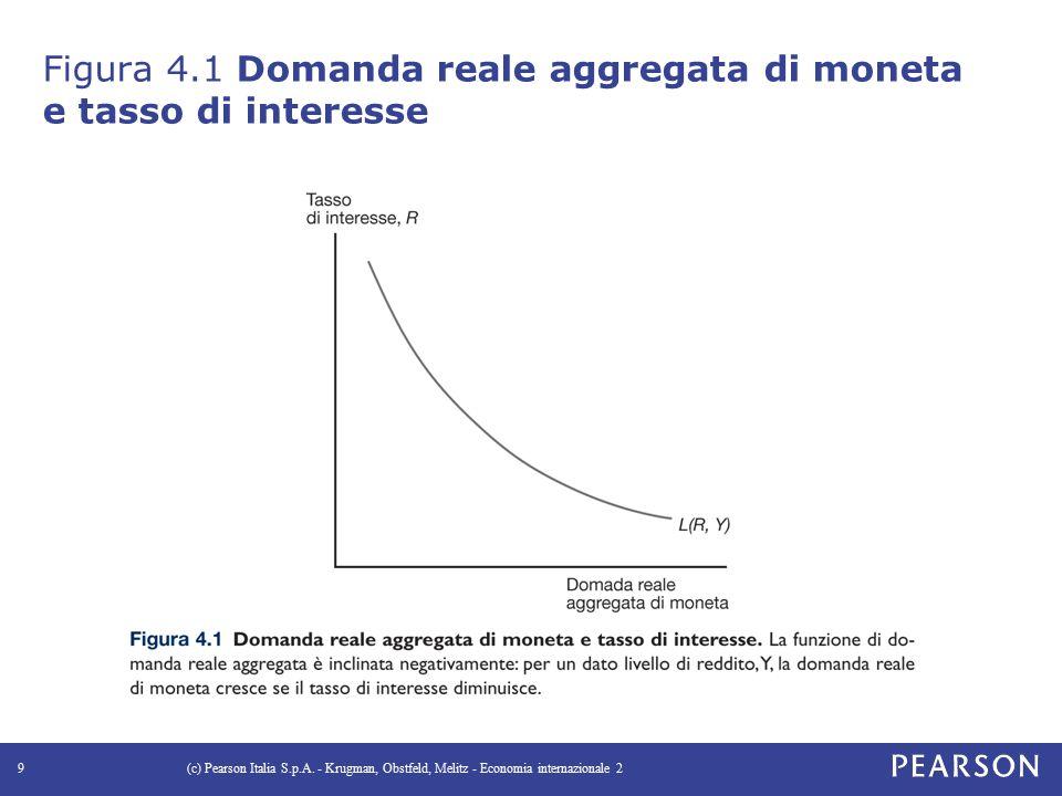 Figura 4.1 Domanda reale aggregata di moneta e tasso di interesse