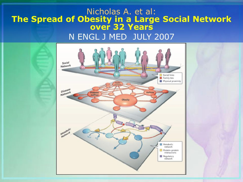 The Spread of Obesity in a Large Social Network over 32 Years
