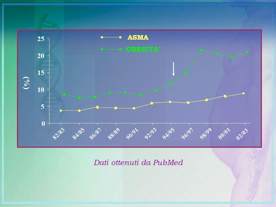 Dati ottenuti da PubMed
