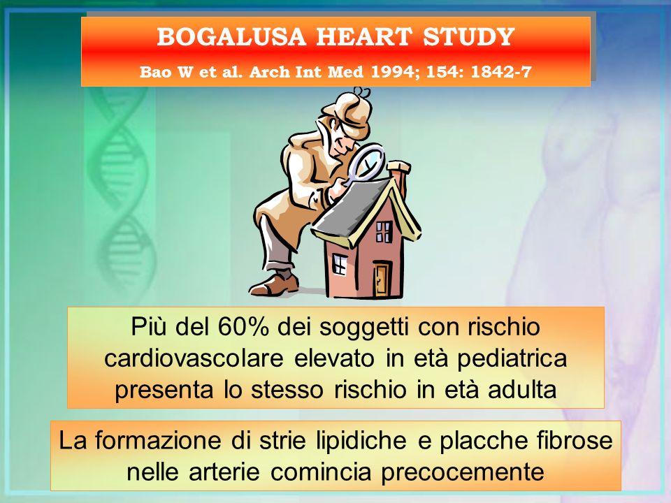 Bao W et al. Arch Int Med 1994; 154: 1842-7