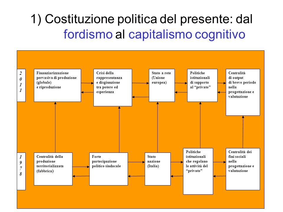 1) Costituzione politica del presente: dal fordismo al capitalismo cognitivo
