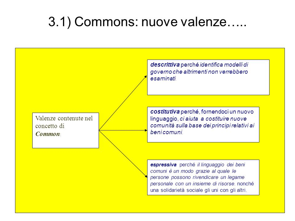 3.1) Commons: nuove valenze…..