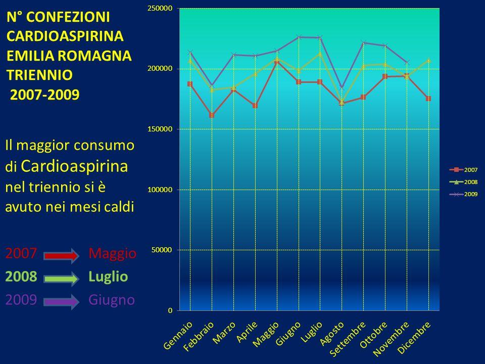 N° CONFEZIONI CARDIOASPIRINA EMILIA ROMAGNA TRIENNIO 2007-2009