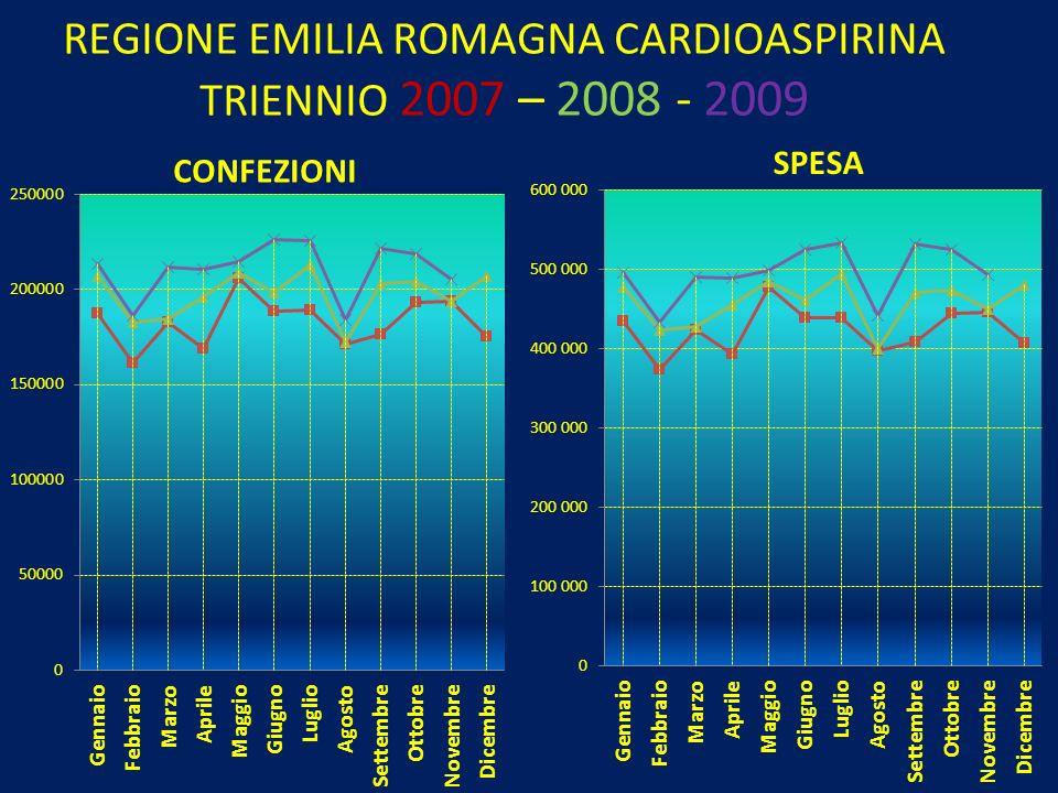 REGIONE EMILIA ROMAGNA CARDIOASPIRINA TRIENNIO 2007 – 2008 - 2009