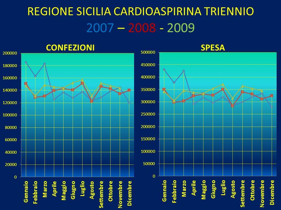 REGIONE SICILIA CARDIOASPIRINA TRIENNIO 2007 – 2008 - 2009