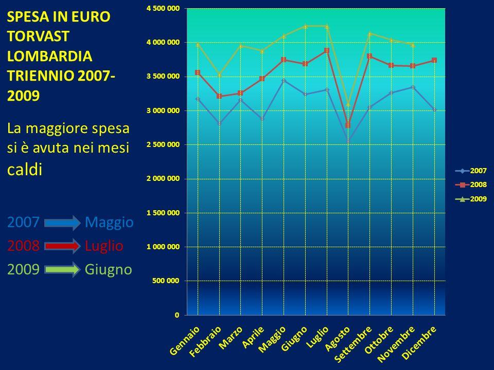 SPESA IN EURO TORVAST LOMBARDIA TRIENNIO 2007-2009