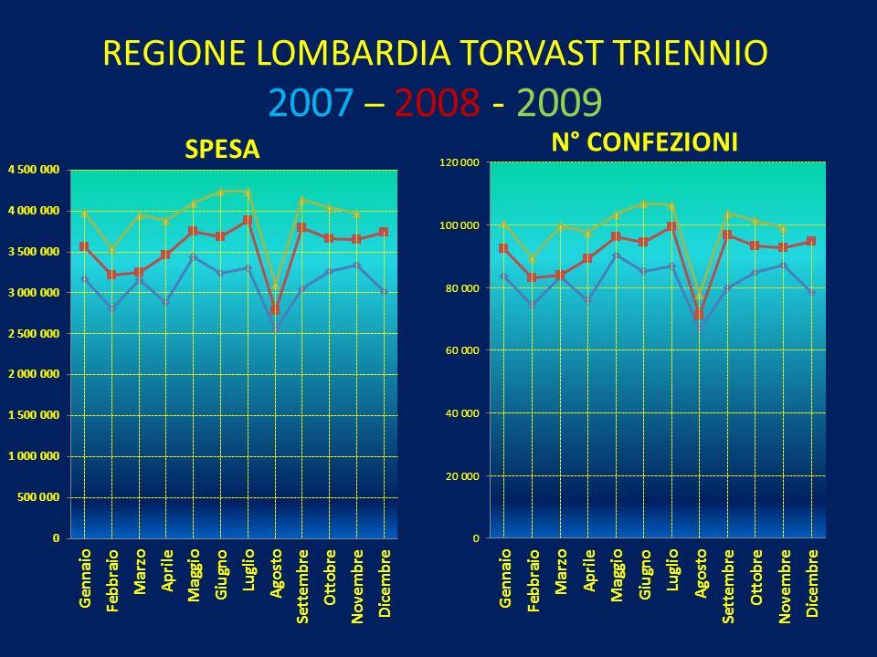 REGIONE LOMBARDIA TORVAST TRIENNIO 2007 – 2008 - 2009