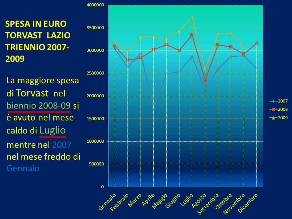 SPESA IN EURO TORVAST LAZIO TRIENNIO 2007-2009