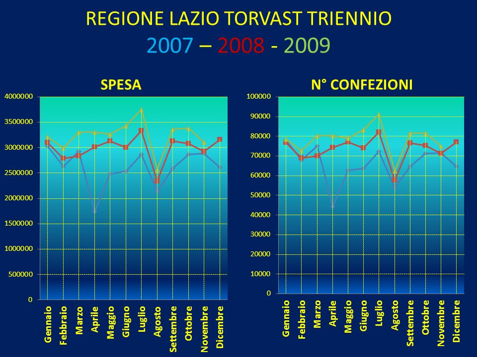 REGIONE LAZIO TORVAST TRIENNIO 2007 – 2008 - 2009
