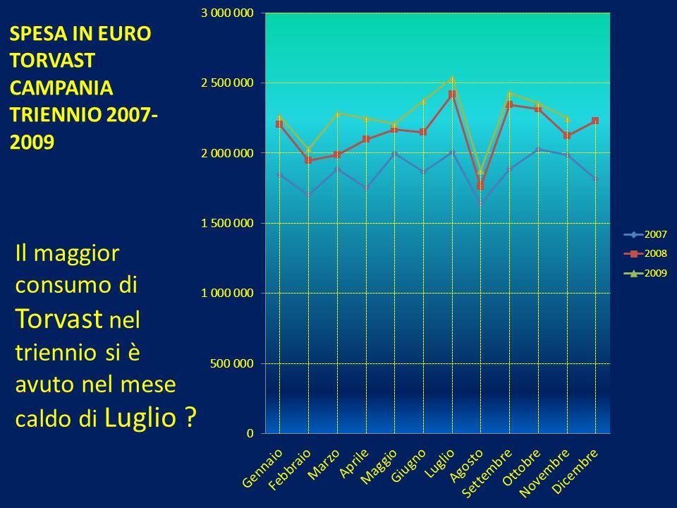 SPESA IN EURO TORVAST CAMPANIA TRIENNIO 2007-2009