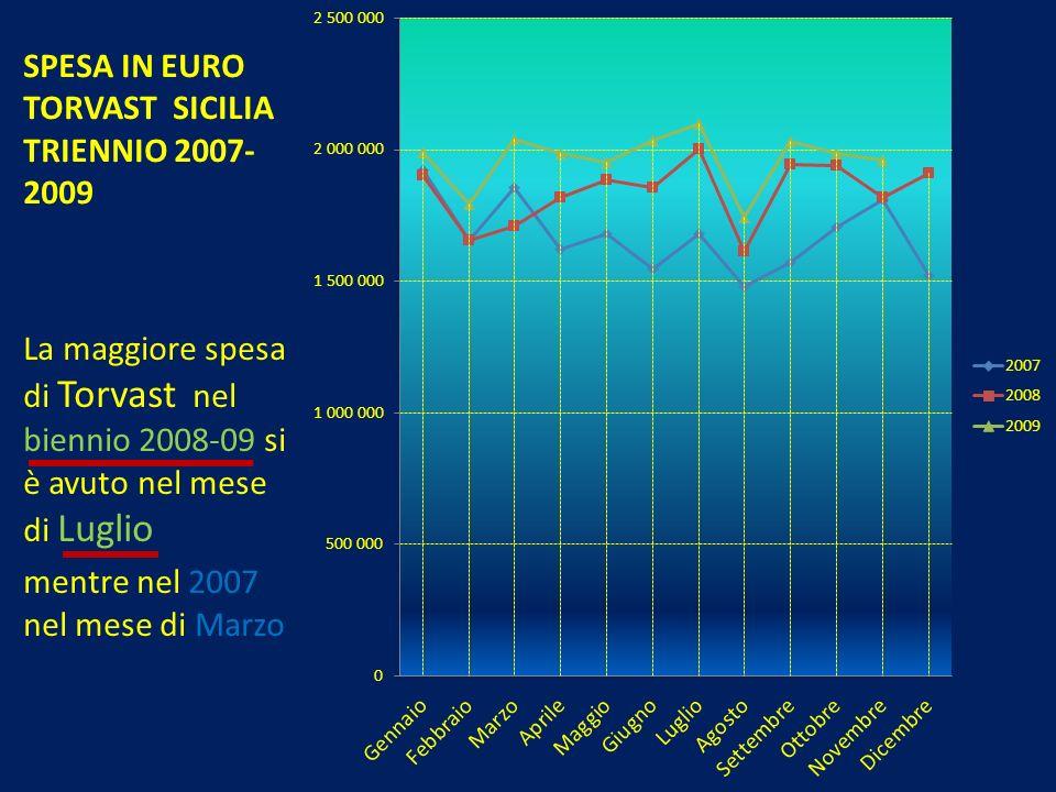 SPESA IN EURO TORVAST SICILIA TRIENNIO 2007-2009