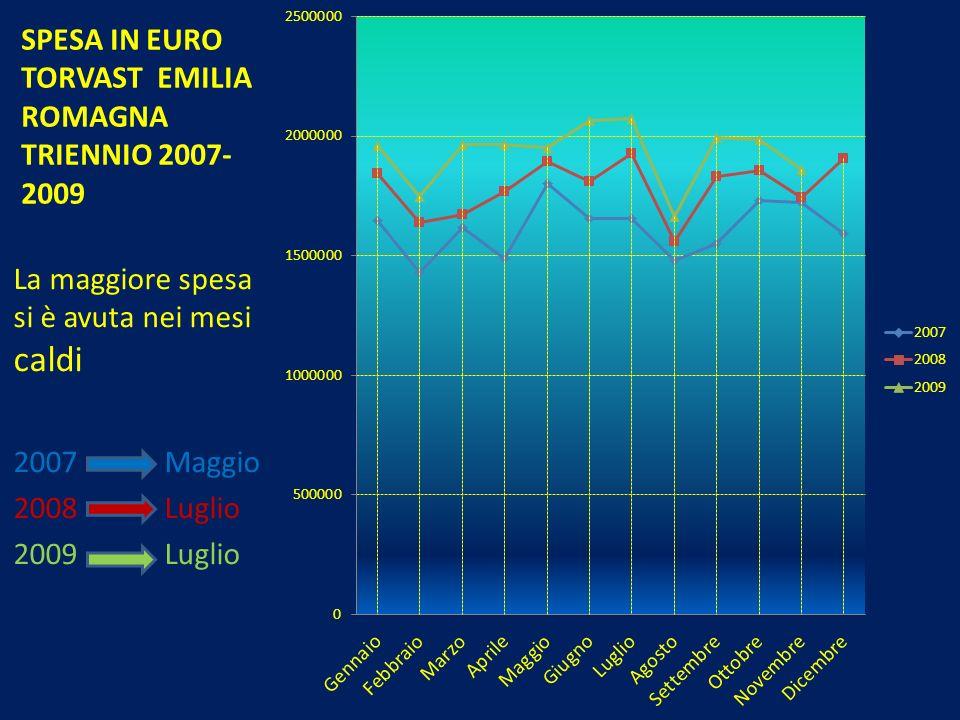 SPESA IN EURO TORVAST EMILIA ROMAGNA TRIENNIO 2007-2009