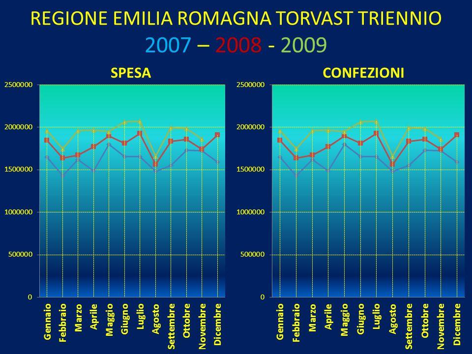 REGIONE EMILIA ROMAGNA TORVAST TRIENNIO 2007 – 2008 - 2009