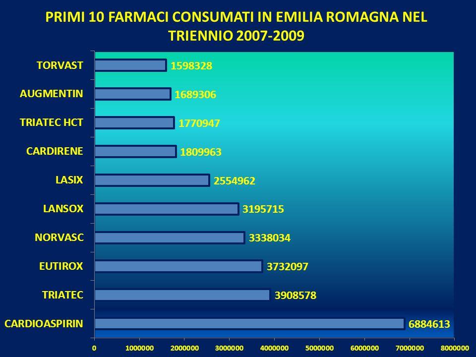 PRIMI 10 FARMACI CONSUMATI IN EMILIA ROMAGNA NEL TRIENNIO 2007-2009