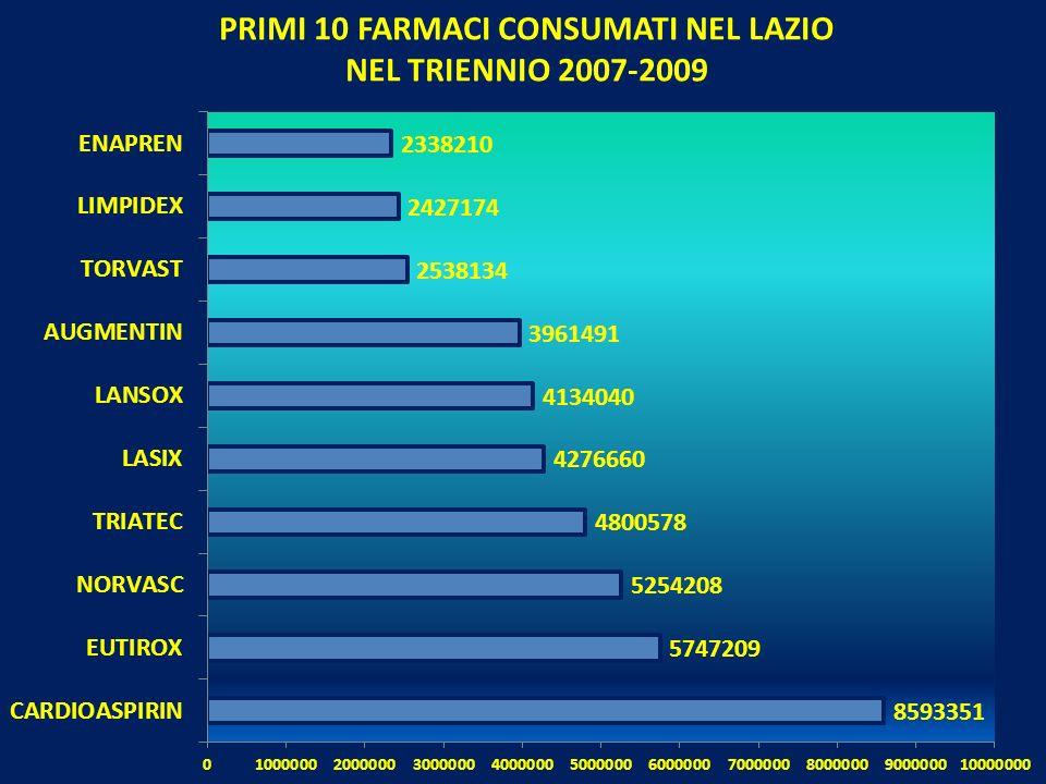 PRIMI 10 FARMACI CONSUMATI NEL LAZIO NEL TRIENNIO 2007-2009
