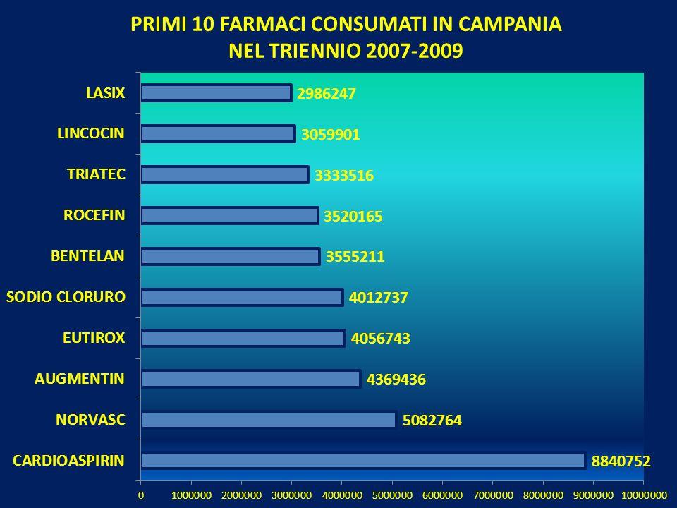 PRIMI 10 FARMACI CONSUMATI IN CAMPANIA NEL TRIENNIO 2007-2009
