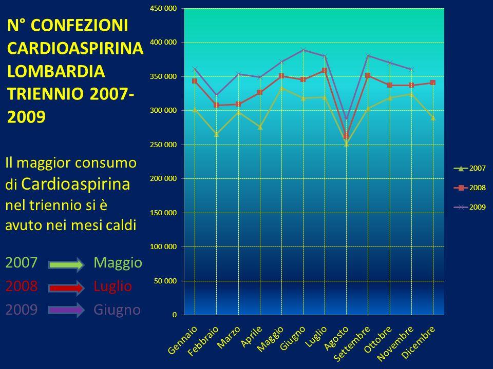N° CONFEZIONI CARDIOASPIRINA LOMBARDIA TRIENNIO 2007-2009