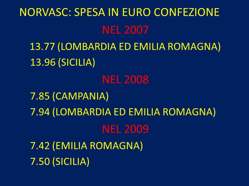 NORVASC: SPESA IN EURO CONFEZIONE