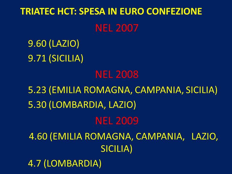 TRIATEC HCT: SPESA IN EURO CONFEZIONE