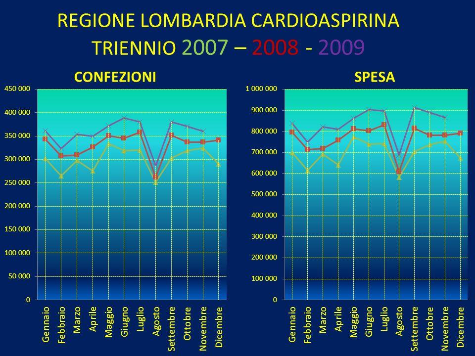 REGIONE LOMBARDIA CARDIOASPIRINA TRIENNIO 2007 – 2008 - 2009