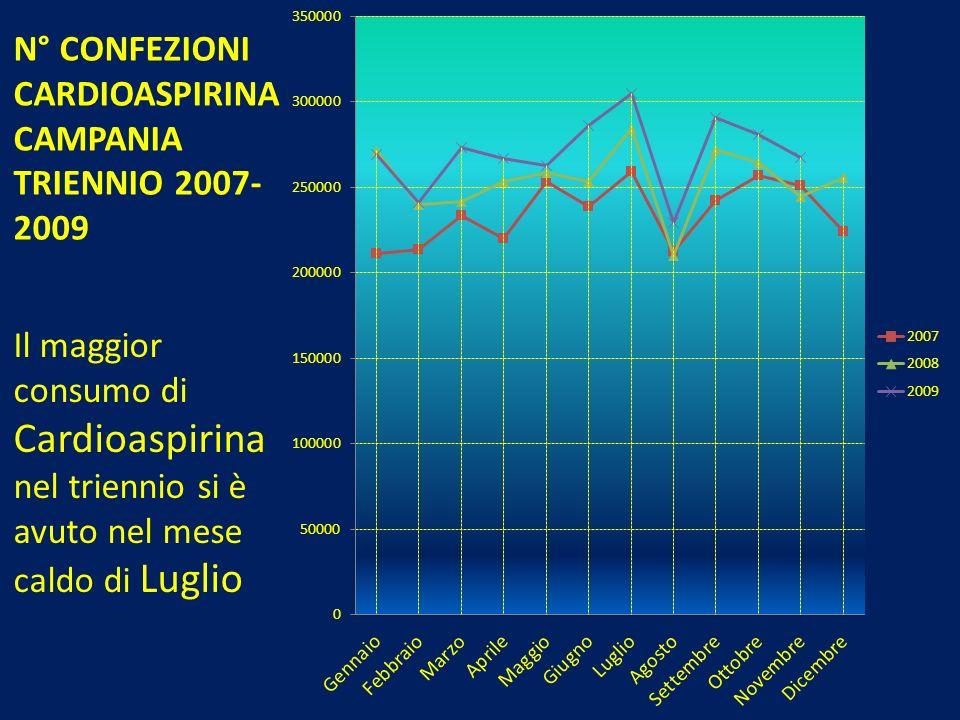 N° CONFEZIONI CARDIOASPIRINACAMPANIA TRIENNIO 2007-2009