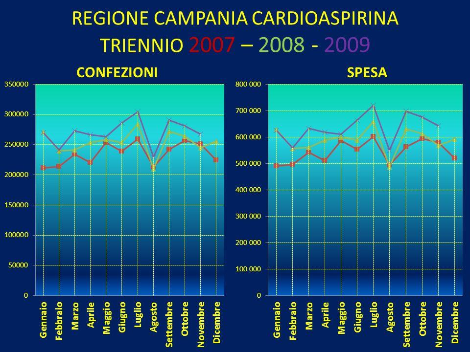 REGIONE CAMPANIA CARDIOASPIRINA TRIENNIO 2007 – 2008 - 2009
