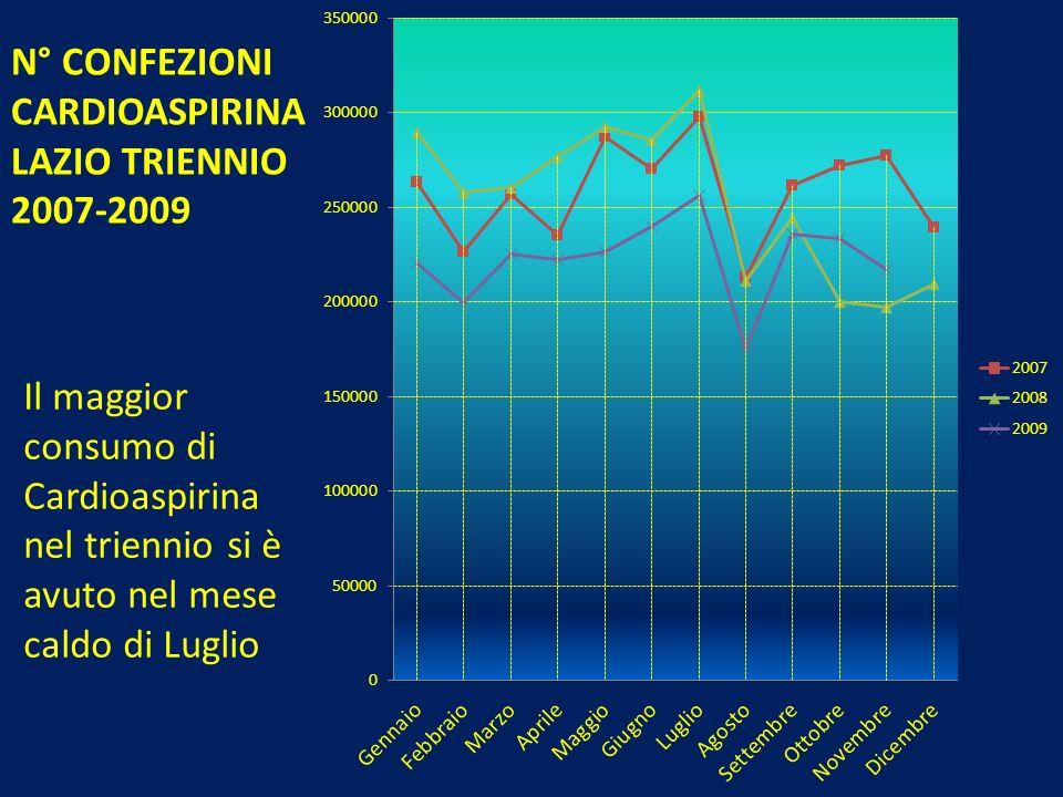 N° CONFEZIONI CARDIOASPIRINA LAZIO TRIENNIO 2007-2009