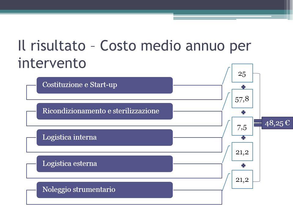 Gestione degli acquisti determinazione ed analisi dei for Costo medio dei progetti