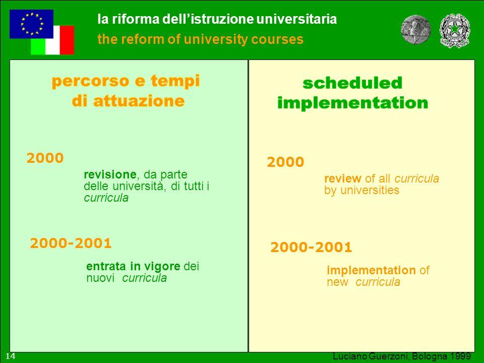 percorso e tempi scheduled di attuazione implementation