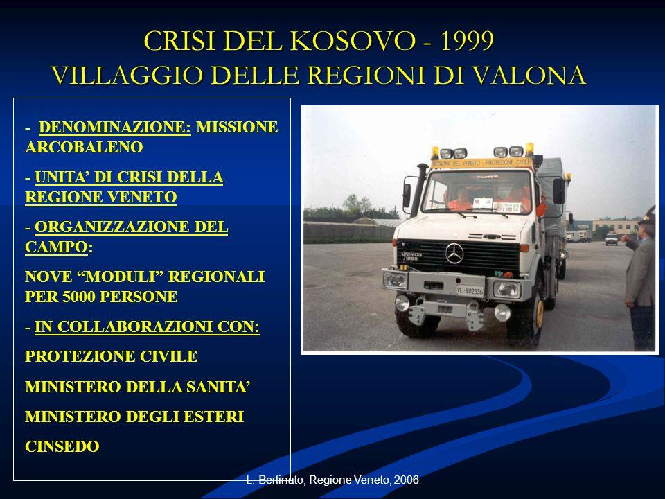 CRISI DEL KOSOVO - 1999 VILLAGGIO DELLE REGIONI DI VALONA