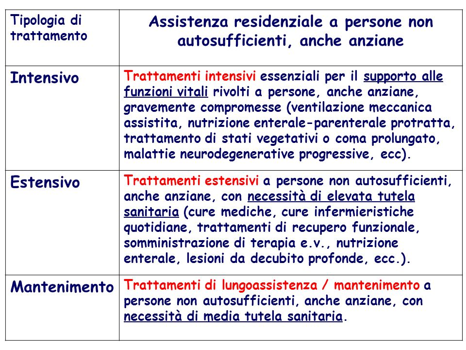 Assistenza residenziale a persone non autosufficienti, anche anziane