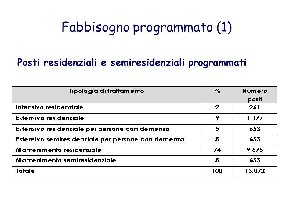 Fabbisogno programmato (1)