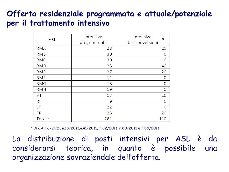 Offerta residenziale programmata e attuale/potenziale per il trattamento intensivo
