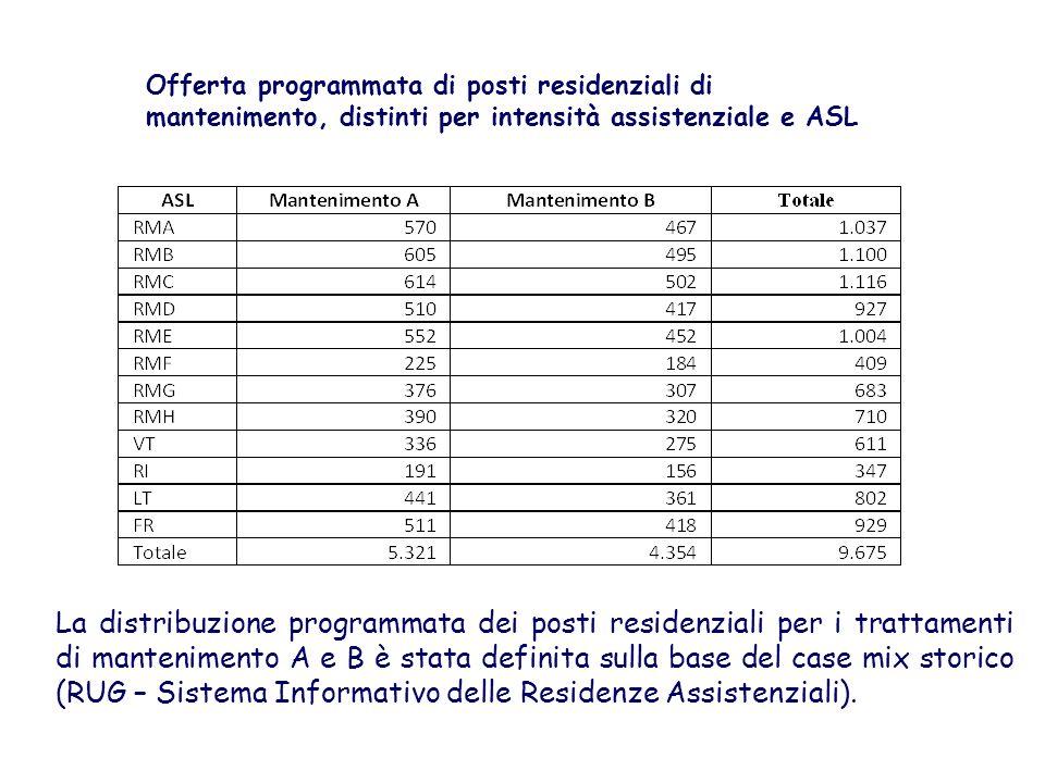 Offerta programmata di posti residenziali di mantenimento, distinti per intensità assistenziale e ASL