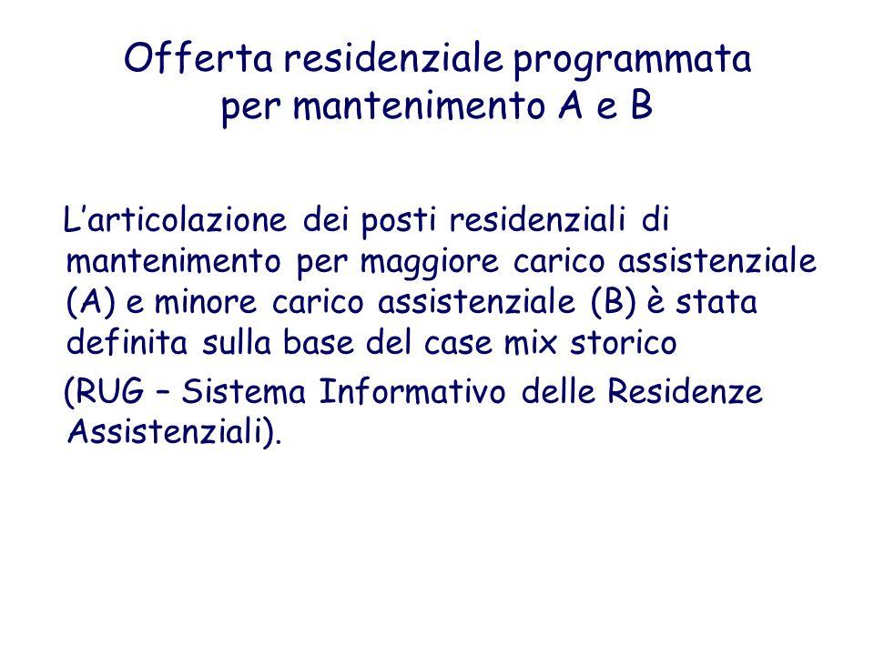 Offerta residenziale programmata per mantenimento A e B