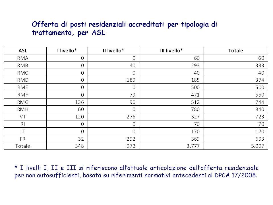 Offerta di posti residenziali accreditati per tipologia di trattamento, per ASL