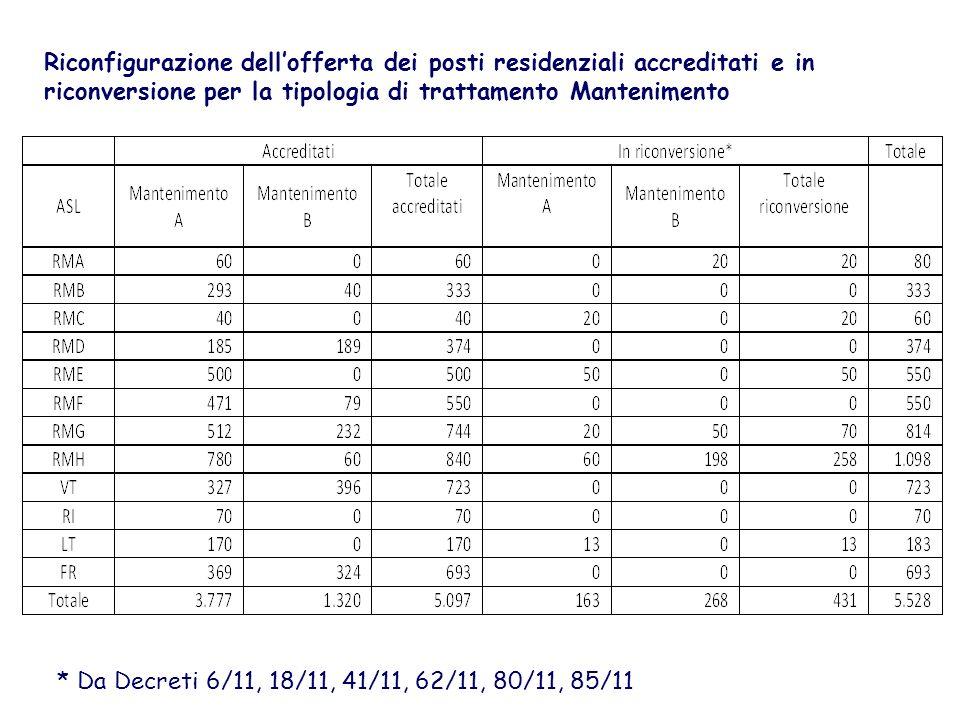 Riconfigurazione dell'offerta dei posti residenziali accreditati e in riconversione per la tipologia di trattamento Mantenimento
