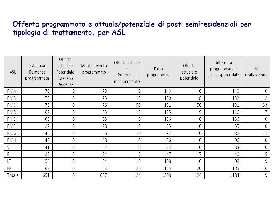 Offerta programmata e attuale/potenziale di posti semiresidenziali per tipologia di trattamento, per ASL