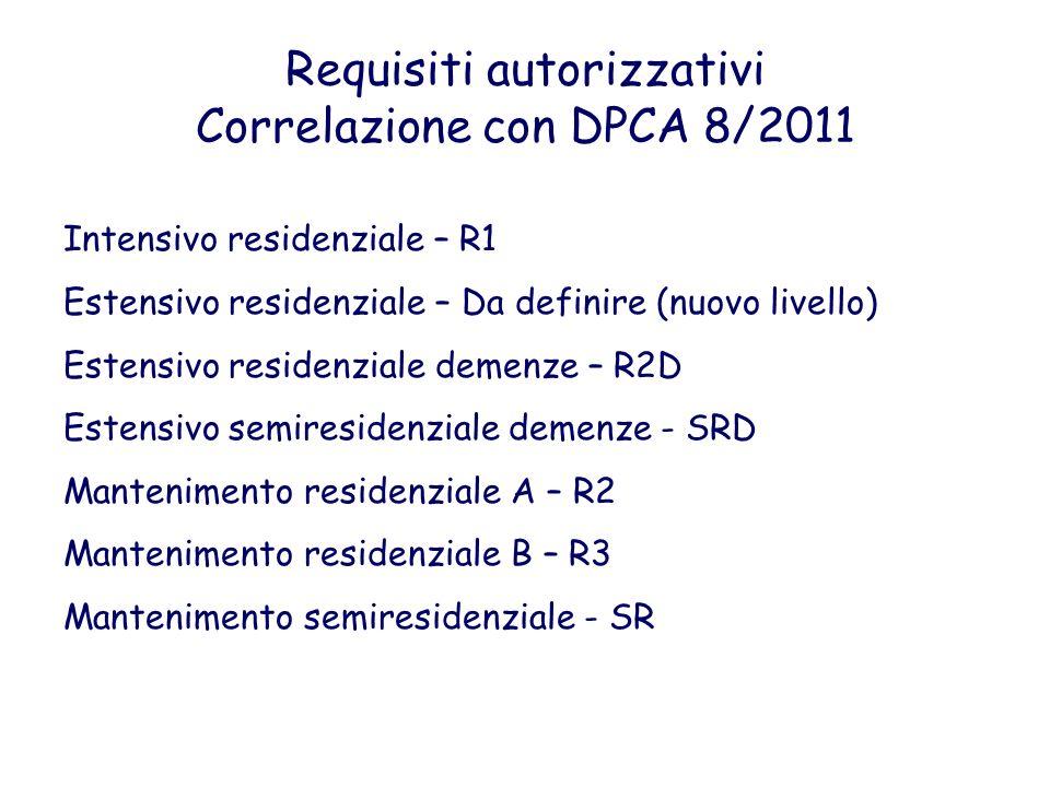 Requisiti autorizzativi Correlazione con DPCA 8/2011