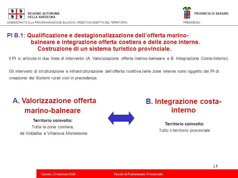 B. Integrazione costa-interno