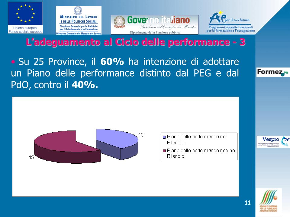 L'adeguamento al Ciclo delle performance - 3