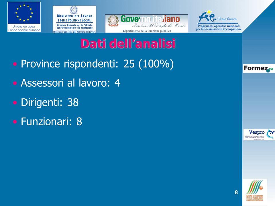 Dati dell'analisi Province rispondenti: 25 (100%)