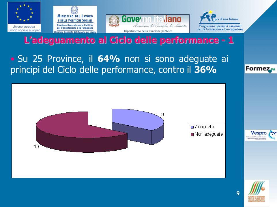 L'adeguamento al Ciclo delle performance - 1