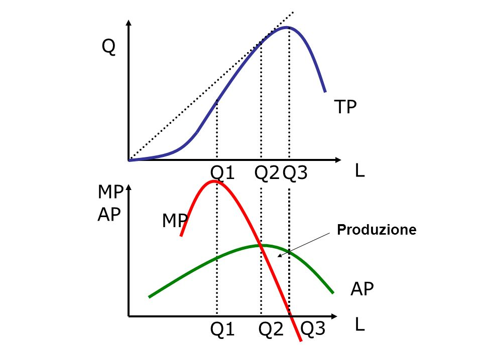 Q2 Q L MP AP TP Q3 Q1 MP Produzione AP