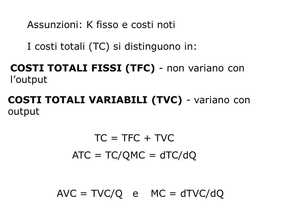 AVC = TVC/Q e MC = dTVC/dQ